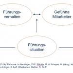 Fiedlers Kontingenztheorie der Führung im Modell